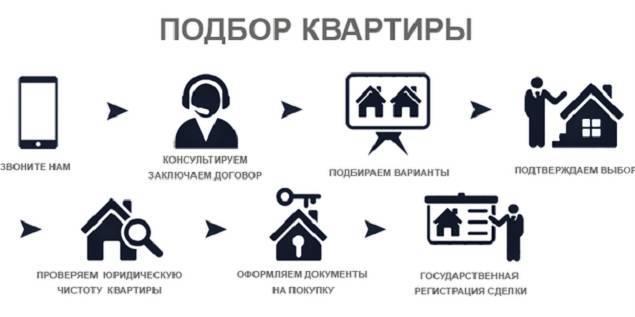 Как продать квартиру через агентство недвижимости: пошаговая инструкция, как происходят продажи через риэлтора, как работают, с чего правильно начать общаться?