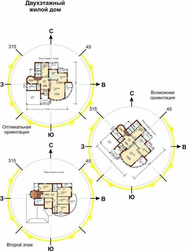 Как правильно расположить дом на участке ~ рекомендации архитектора • 333+ фото • [артфасад]