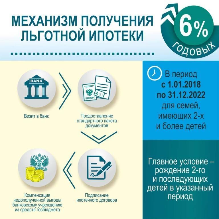 Кому положена ипотека под 6.5 процентов в 2021 году | ипотека в 2021 году