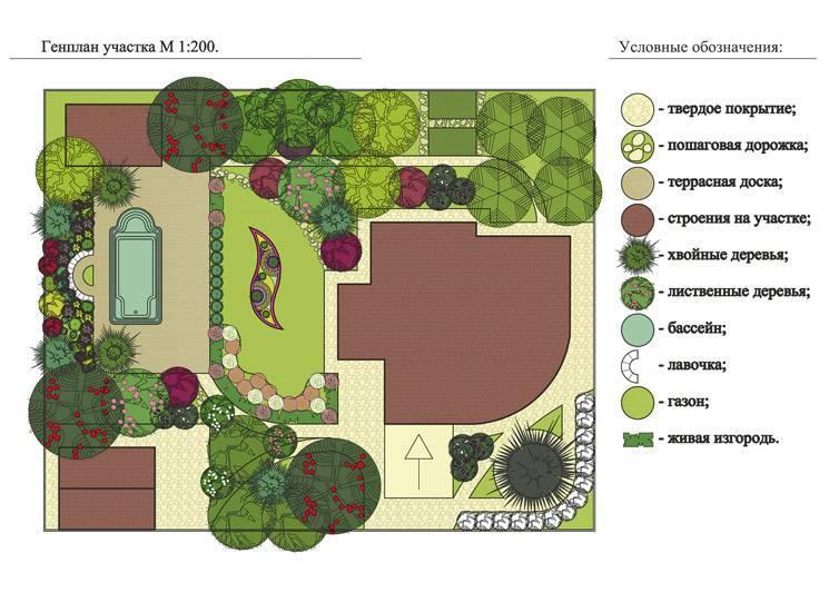 Правильная планировка сада