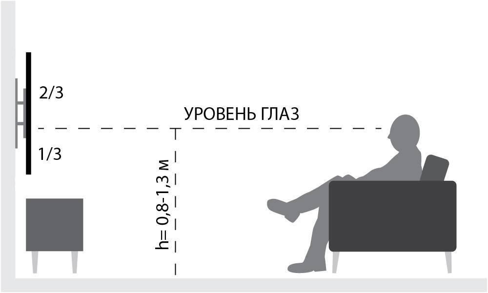 На какой высоте вешать телевизор на стену - советы эксперта
