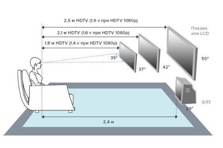 На какой высоте вешать телевизор: на каком уровне закрепить от пола, оптимальная высота для установки
