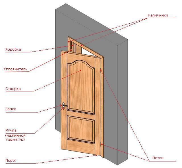 Как сделать деревянную дверь своими руками: пошаговое руководство