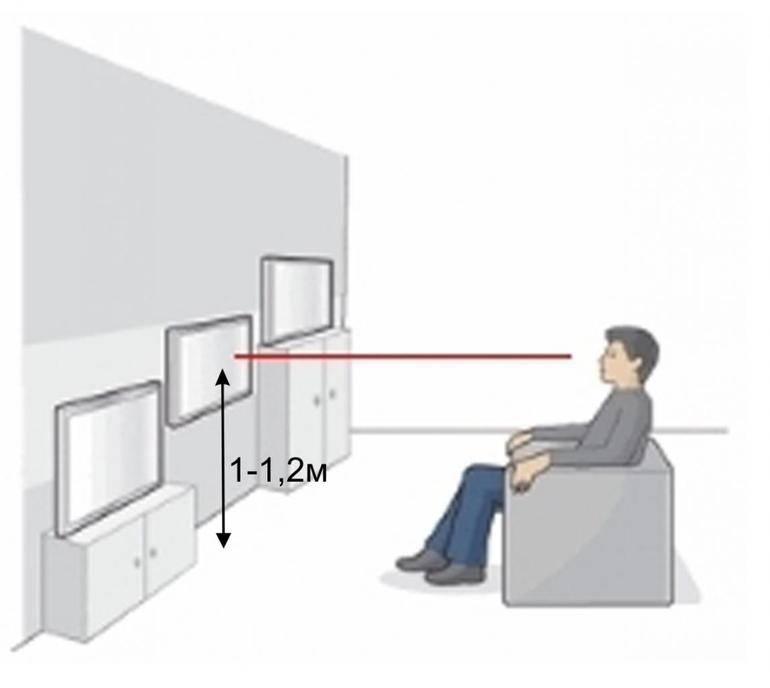 На какой высоте вешать телевизор на стену + фото