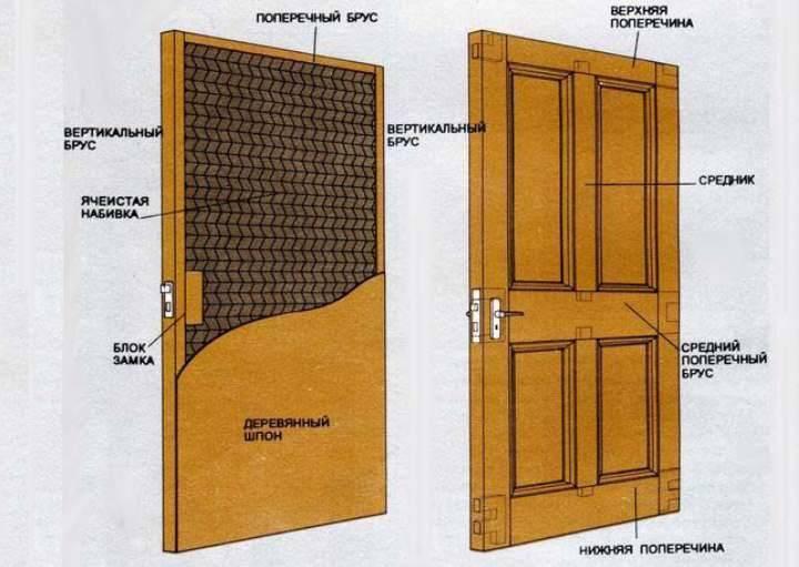 Изготовление дверей из дерева своими руками: полезно знать