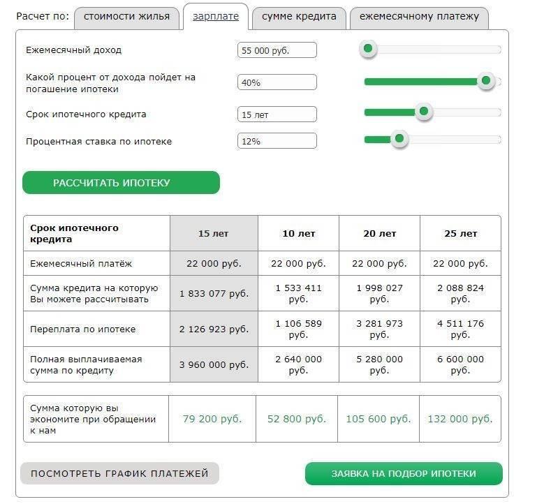 Как снизить платежи по ипотечному кредиту. методы