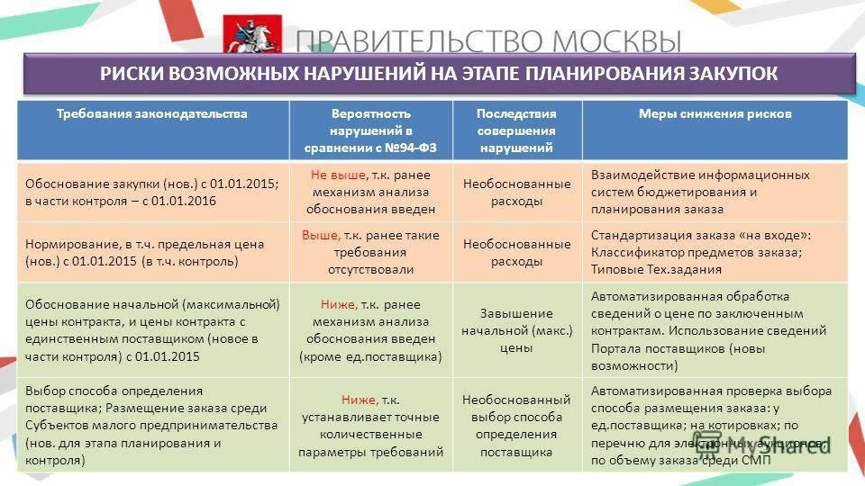 """Фз 214 """"об участии в долевом строительстве"""" редакция 2021 года"""