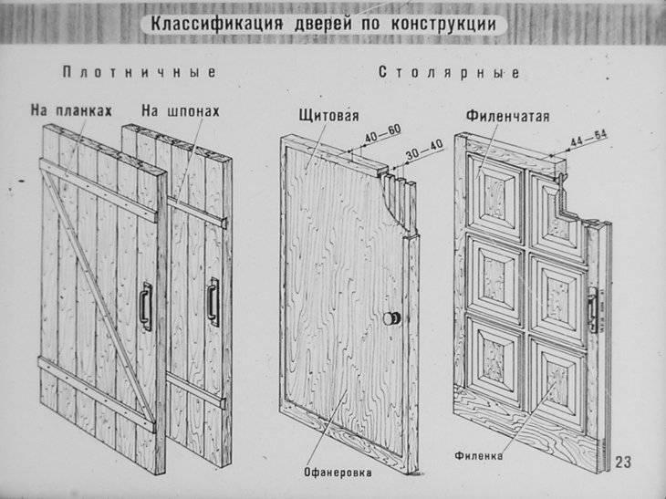 Двери под старину (49 фото): старинные межкомнатные изделия из дерева, деревянные конструкции из массива сосны своими руками